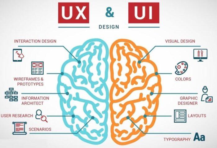 UI/UX дизайн - что это и как стать веб-дизайнером? - фото №1